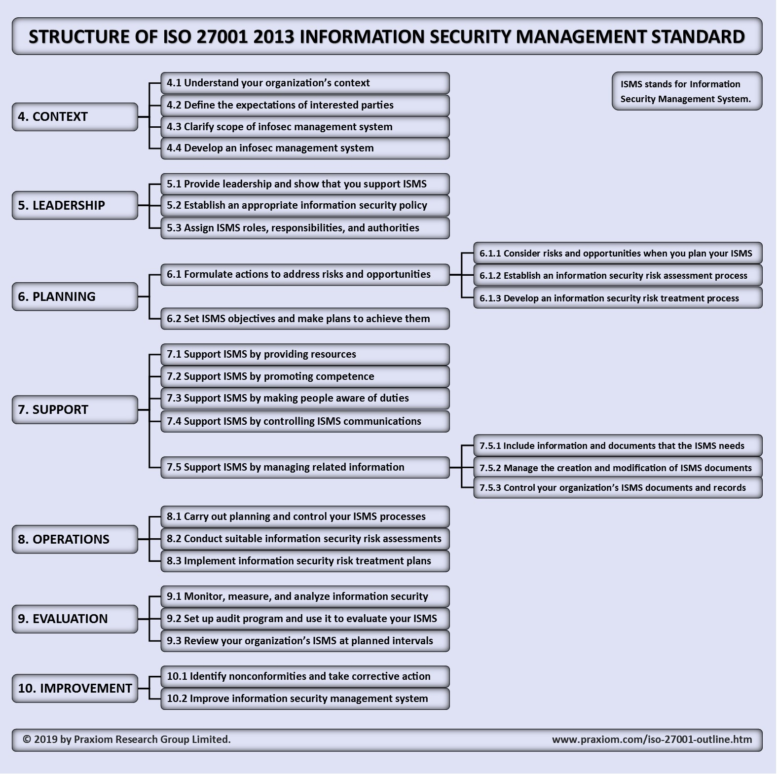 Outline of ISO IEC 27001 2013 Information Security Standard