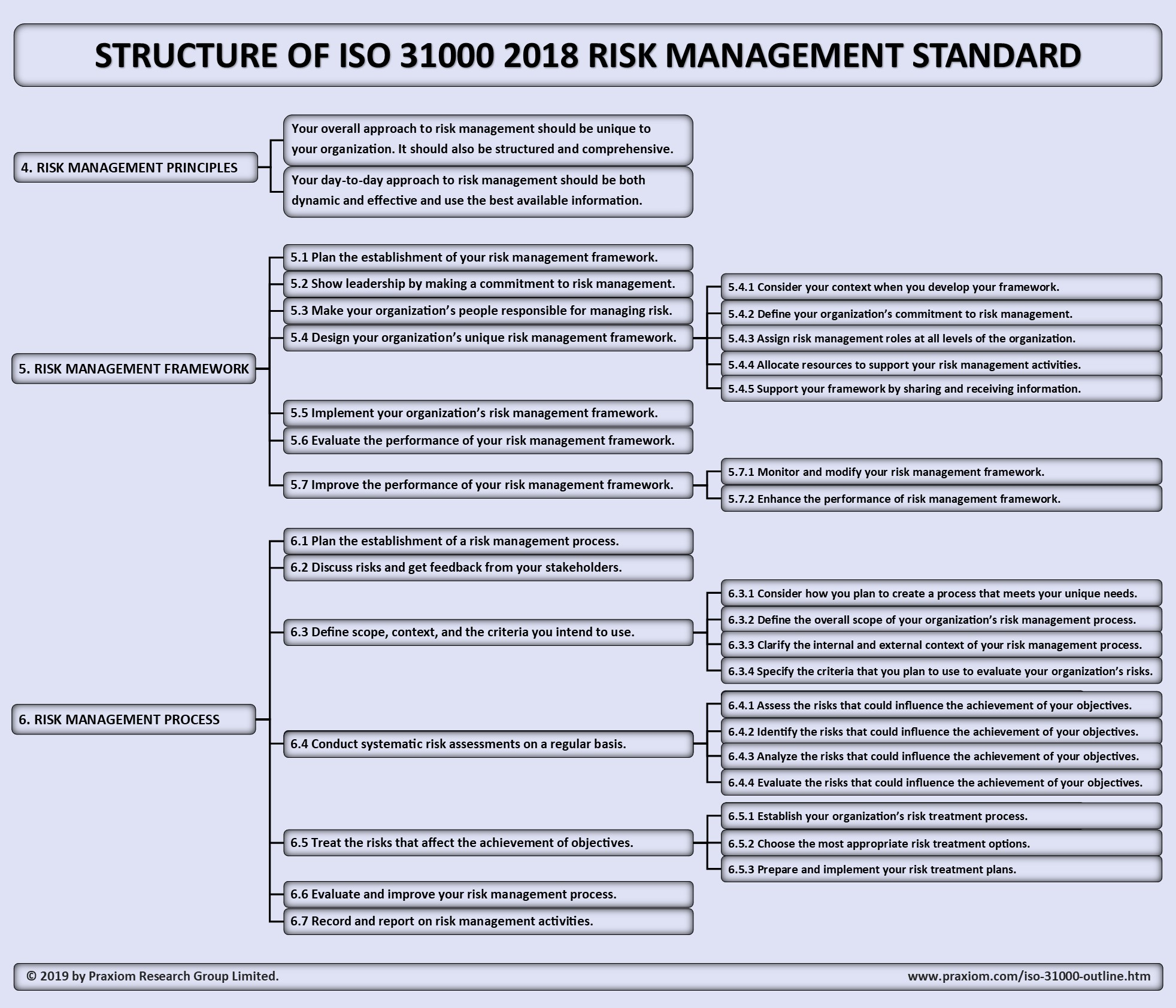 ISO 31000 Structure