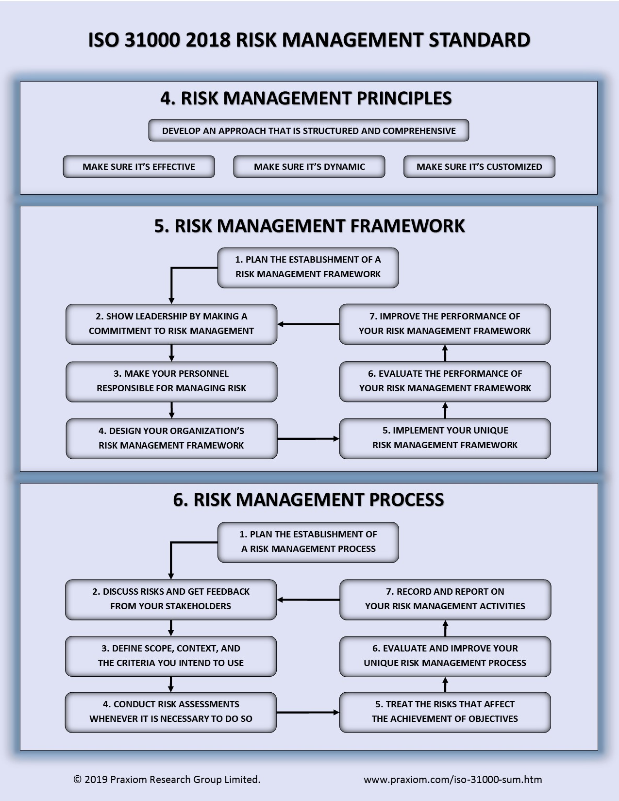 Overview of ISO 31000 2018 Risk Management Standard
