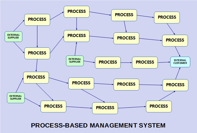 Process-based QMS.