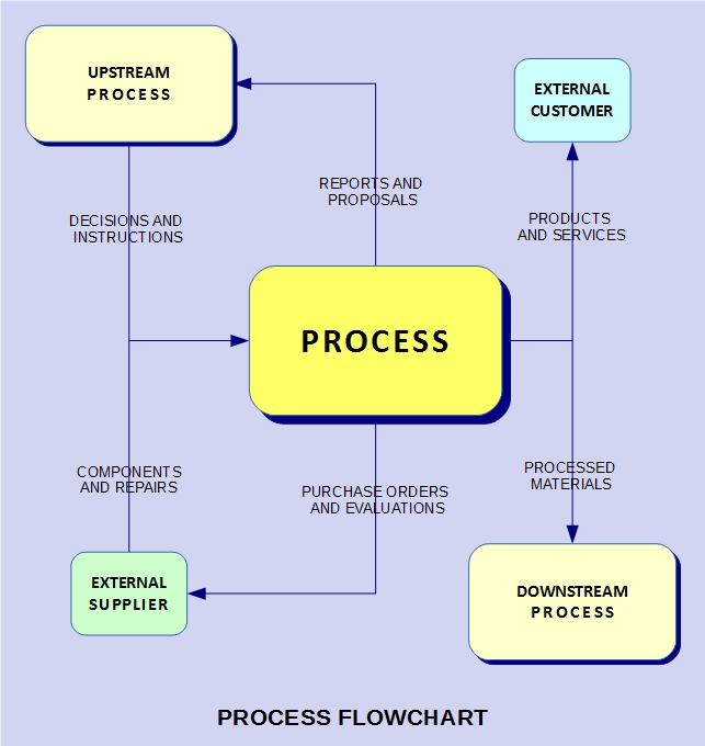 iso    s process approach  in plain english process flowchart